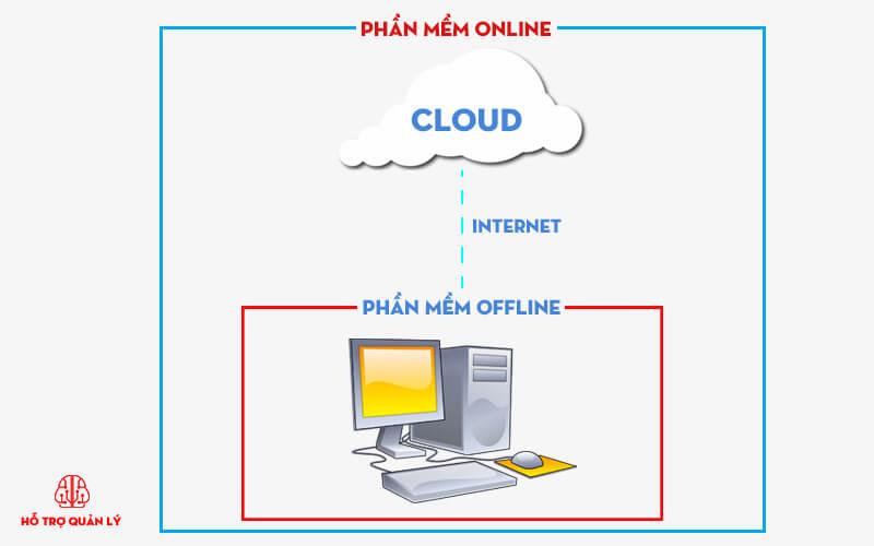 Phần mềm quản lý offline online