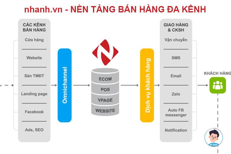 Nhanh.vn - Nên tảng bán hàng đa kênh